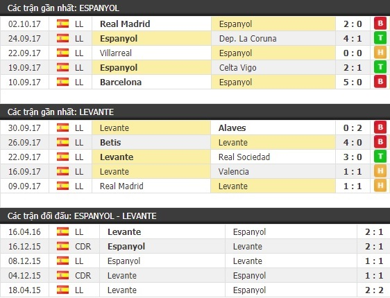 Thành tích và kết quả đối đầu Espanyol vs Levante