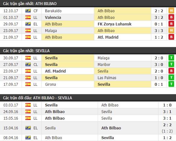 Thành tích và kết quả đối đầu Ath Bilbao vs Sevilla