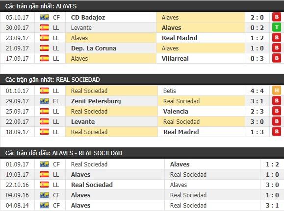 Thành tích và kết quả đối đầu Alaves vs Real Sociedad