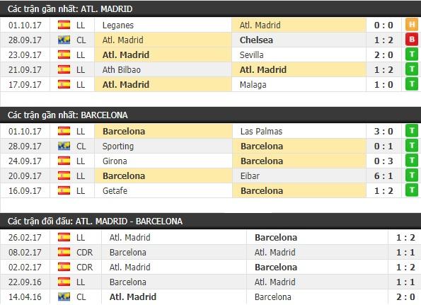 Thành tích và kết quả đối đầu Atletico Madrid vs Barcelona