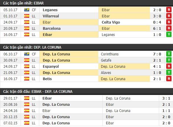 Thành tích và kết quả đối đầu Eibar vs Deportivo
