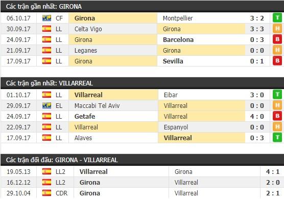 Thành tích và kết quả đối đầu Girona vs Villarreal