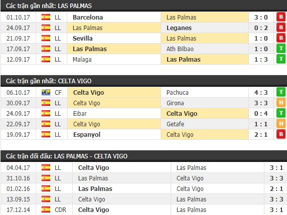 Thành tích và kết quả đối đầu Las Palmas vs Celta Vigo