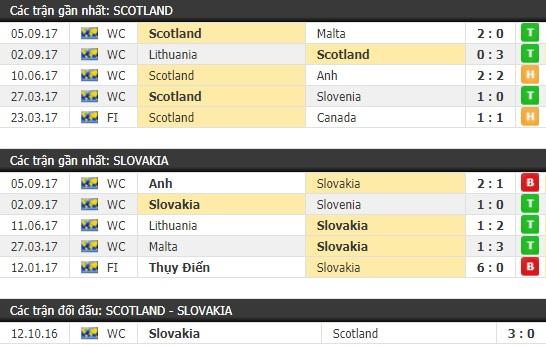 Thành tích và kết quả đối đầu Scotland vs Slovakia