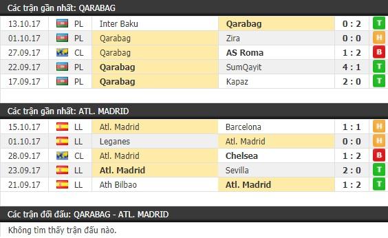 Thành tích và kết quả đối đầu Qarabag vs Atletico Madrid