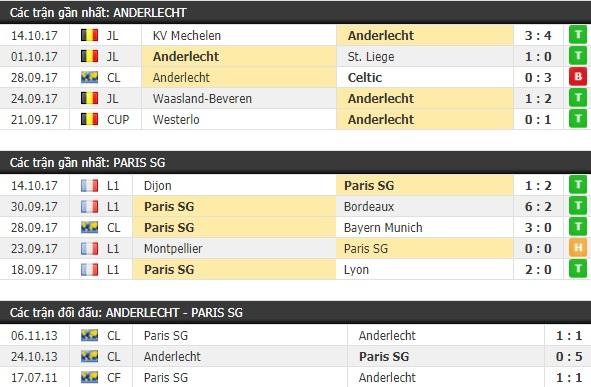 Thành tích và kết quả đối đầu Anderlecht vs PSG