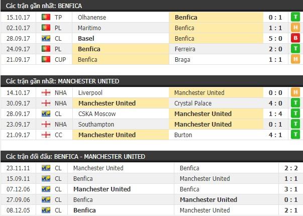 Thành tích và kết quả đối đầu Benfica vs Manchester United