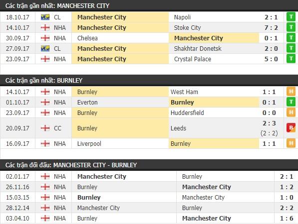 Thành tích và kết quả đối đầu Man City vs Burnley