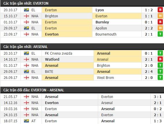 Thành tích và kết quả đối đầu Everton vs Arsenal