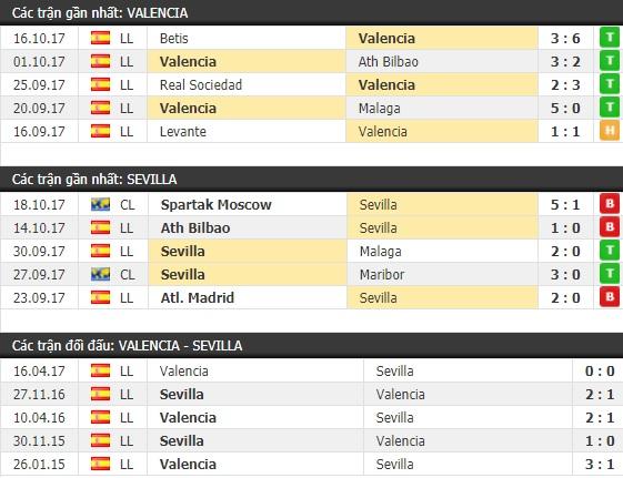Thành tích và kết quả đối đầu Valencia vs Sevilla