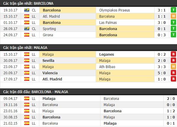 Thành tích và kết quả đối đầu Barcelona vs Malaga