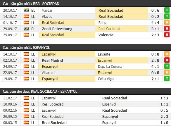 Thành tích và kết quả đối đầu Real Sociedad vs Espanyol