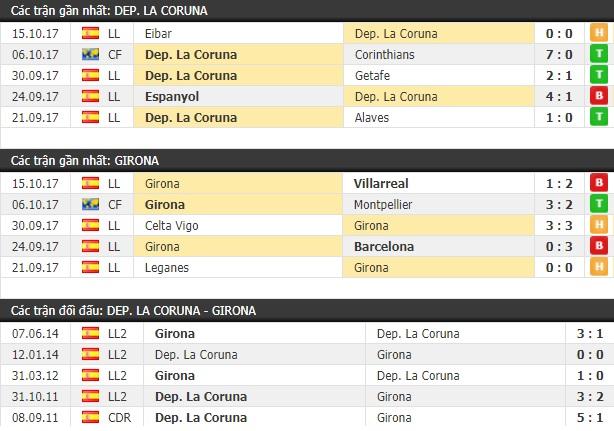 Thành tích và kết quả đối đầu Deportivo vs Girona
