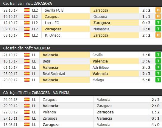 Thành tích và kết quả đối đầu Zaragoza vs Valencia