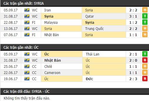 Thành tích và kết quả đối đầu Syria vs Úc