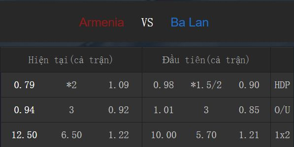 Tỉ lệ kèo Armenia vs Ba Lan