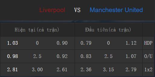 Tỉ lệ kèo Liverpool vs Manchester United