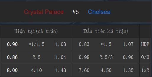 Tỉ lệ kèo Crystal Palace vs Chelsea