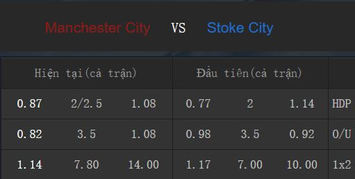 Tỉ lệ kèo Man City vs Stoke City