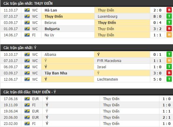 Thành tích và kết quả đối đầu Thụy Điển vs Ý