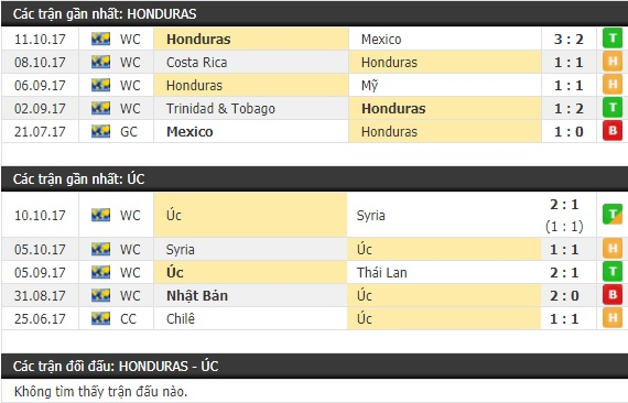 Thành tích và kết quả đối đầu Honduras vs Úc