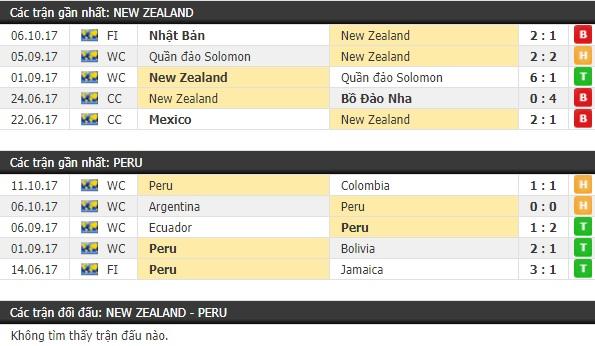 Thành tích và kết quả đối đầu New Zealand vs Peru