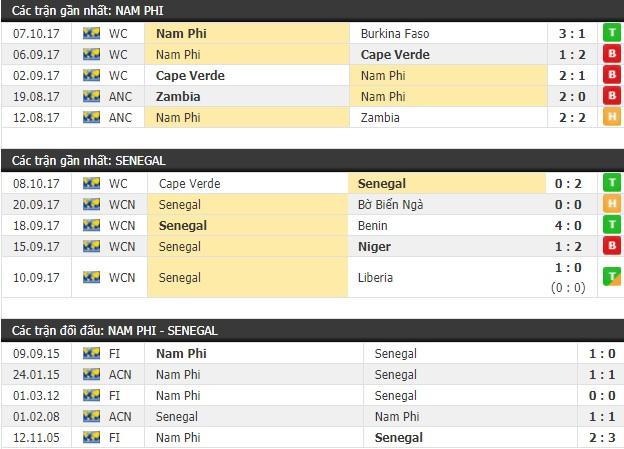Thành tích và kết quả đối đầu Nam Phi vs Senegal