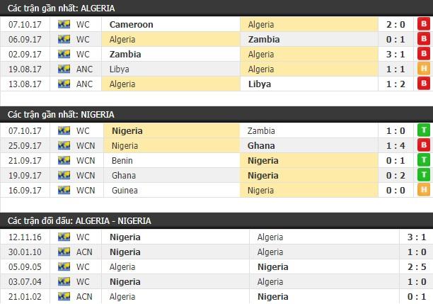 Thành tích và kết quả đối đầu Algeria vs Nigeria