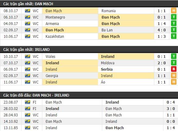Thành tích và kết quả đối đầu Đan Mạch vs Ireland