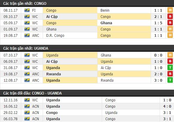 Thành tích và kết quả đối đầu CH Congo vs Uganda