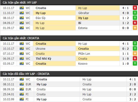 Thành tích và kết quả đối đầu Hy Lạp vs Croatia
