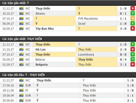 Thành tích và kết quả đối đầu Ý vs Thụy Điển