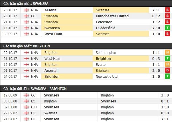 Thành tích và kết quả đối đầu Swansea vs Brighton