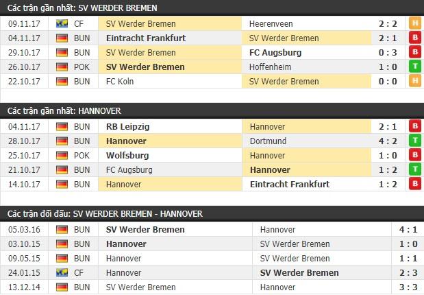 Thành tích và kết quả đối đầu Werder Bremen vs Hannover