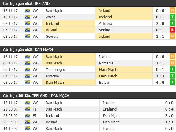 Thành tích và kết quả đối đầu Ireland vs Đan Mạch