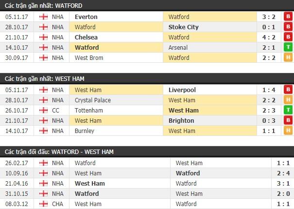 Thành tích và kết quả đối đầu Watford vs West Ham