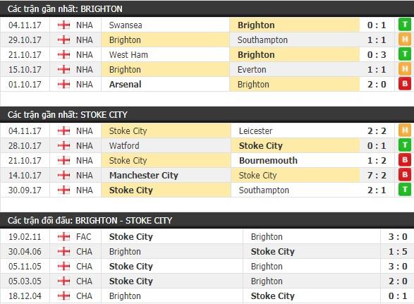 Thành tích và kết quả đối đầu Brighton vs Stoke City