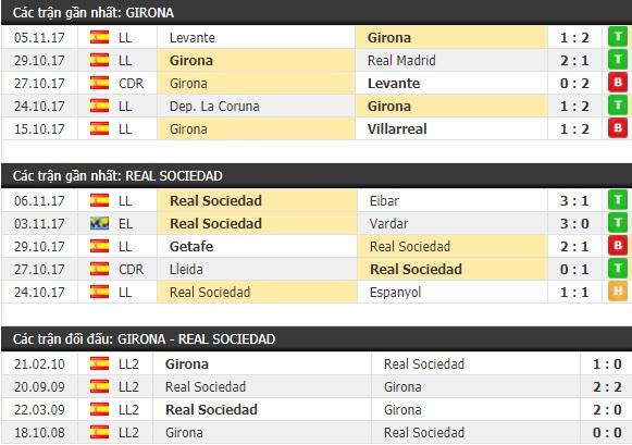 Thành tích và kết quả đối đầu Girona vs Real Sociedad