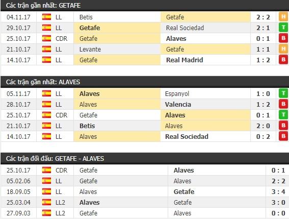 Thành tích và kết quả đối đầu Getafe vs Alaves
