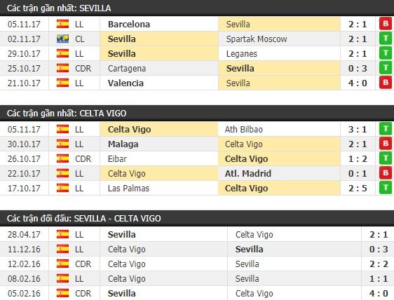 Thành tích và kết quả đối đầu Sevilla vs Celta Vigo