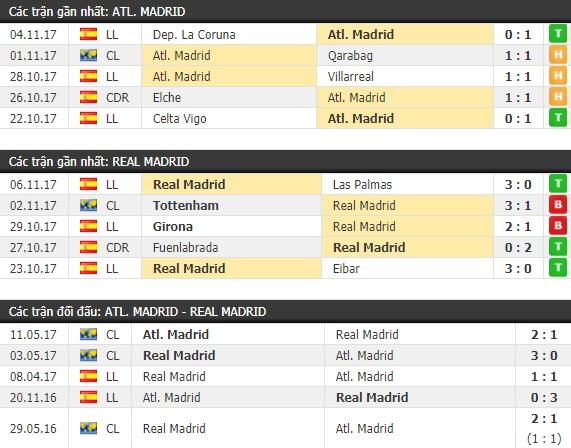 Thành tích và kết quả đối đầu Atletico Madrid vs Real Madrid