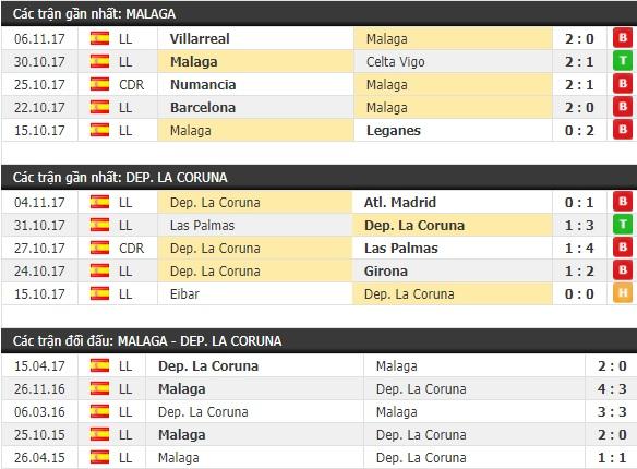 Thành tích và kết quả đối đầu Malaga vs Deportivo