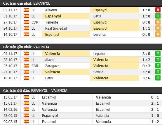 Thành tích và kết quả đối đầu Espanyol vs Valencia