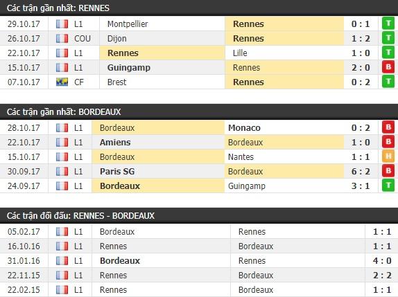Thành tích và kết quả đối đầu Rennes vs Bordeaux