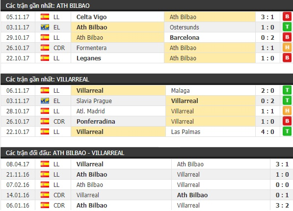 Thành tích và kết quả đối đầu Ath Bilbao vs Villarreal