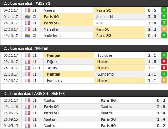Thành tích và kết quả đối đầu PSG vs Nantes