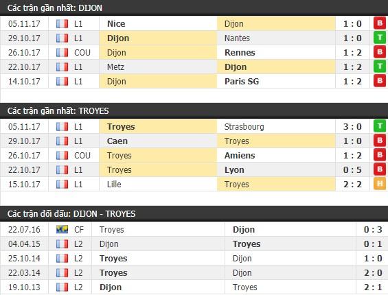 Thành tích và kết quả đối đầu Dijon vs Troyes
