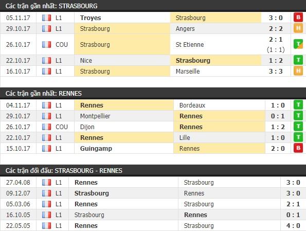 Thành tích và kết quả đối đầu Strasbourg vs Rennes