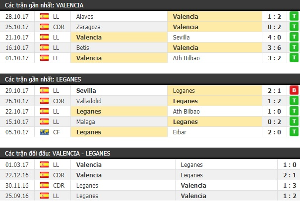 Thành tích và kết quả đối đầu Valencia vs Leganes