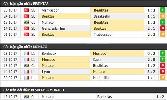 Thành tích và kết quả đối đầu Besiktas vs Monaco
